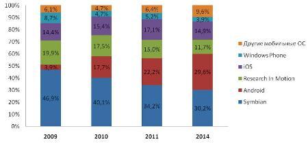 Анализ рынка операционных систем