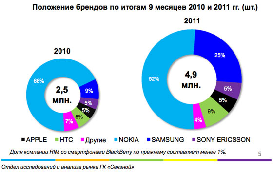 Анализ рынка смартфонов в России