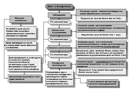 Банкроство предприятия