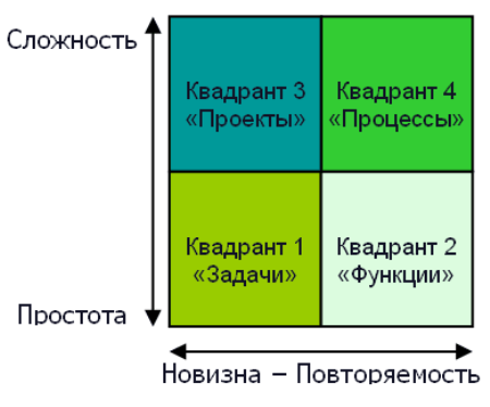 Бизнес процесс