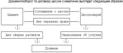 Договор цессии