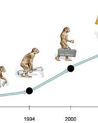 Эволюция менеджмента. Современные подходы и концепции менеджмента
