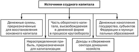 источники получения ссудного капитала:
