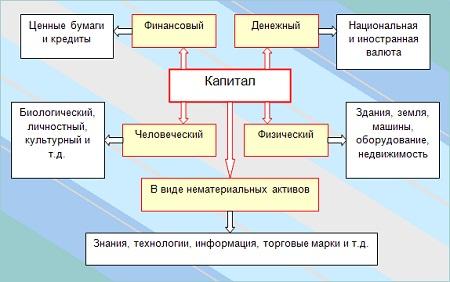 Формы капитала