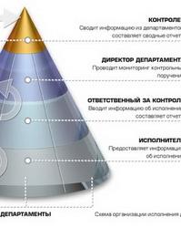 Функция организации