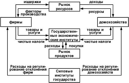 модель, (см. схему 3),