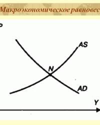 Макроэкономическое равновесие