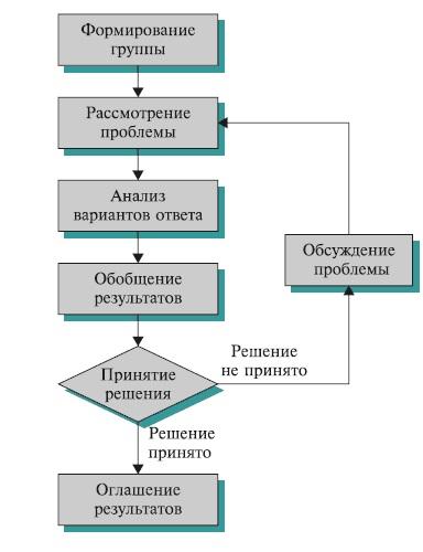 Метод экспертных оценок