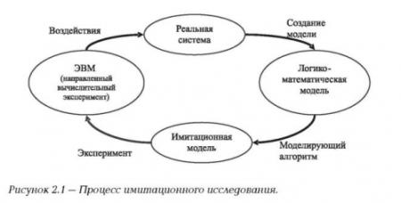 Метод моделирования