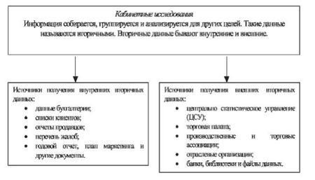 Метод сбора информации