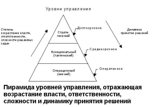 Оперативное управление