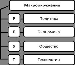 PEST-анализ