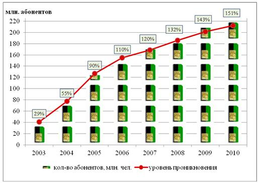 Российский рынок услуг сотовой связи
