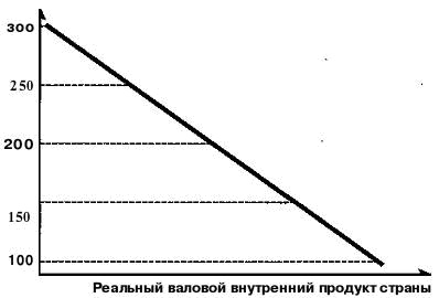 Совокупный спрос