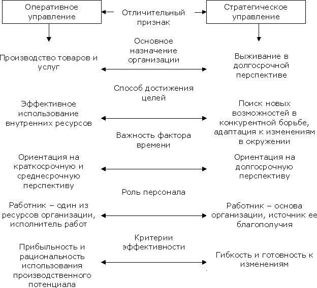 Стратегическое управление