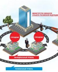 Государственные, муниципальные финансы