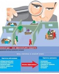 Оценка системы внутреннего контроля