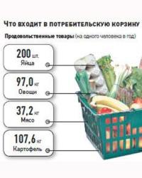 Потребительская корзина 2015