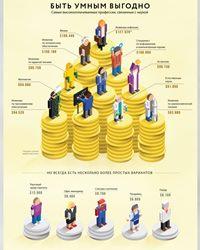 Самые высокооплачиваемые профессии в 2020 году