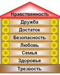 Система ценностей
