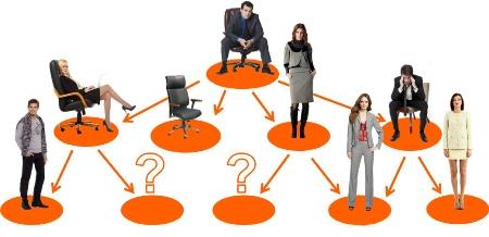 Стратегия подбора персонала