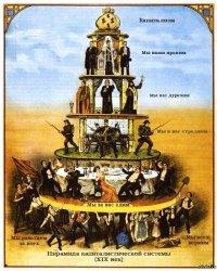 Сущность капитализма